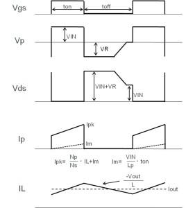 图23:正激方式 各部的波形
