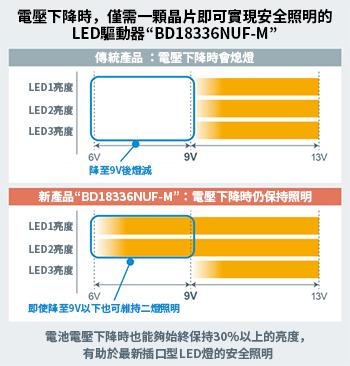有助於DRL和定位燈用新型插口型LED燈的小型化