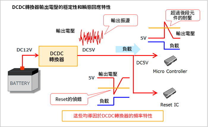 在設計階段最佳化DC/DC轉換器的頻率特性