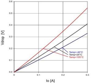 图 16:压差电压和输出电流