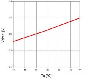 图 17:压差电压