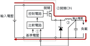 圖36: 非同步整流降壓電路和開關ON時之具體電流途徑